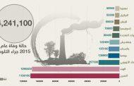 استطلاع بيئي في 22 بلداً عربيا: المخلفات والمياه والمناخ أبرز المشاكل