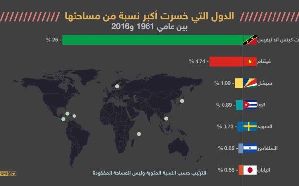 تعرف علي 7 دول خسرت مساحات من أراضيها بسبب المناخ