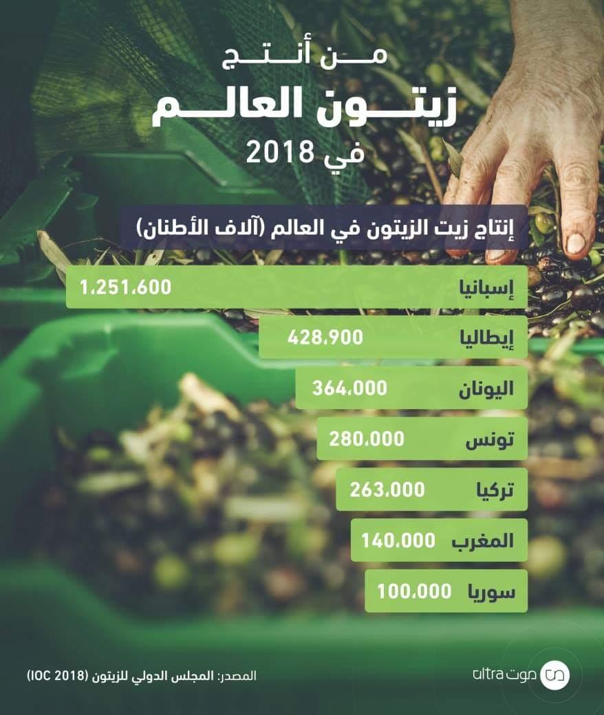 أكثر دول العالم إنتاجا لزيت الزيتون... أسبانيا الاولي... وتونس الرابع وسوريا السابع عالميا