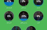 19 الفا شاركوا في إختيار أفضل برنامج تلفزيوني زراعي... و