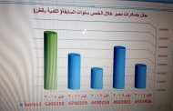 عاجل... الصادرات الزراعية المصرية تقفز إلي 5 ملايين و200 ألف طن لأول مرة
