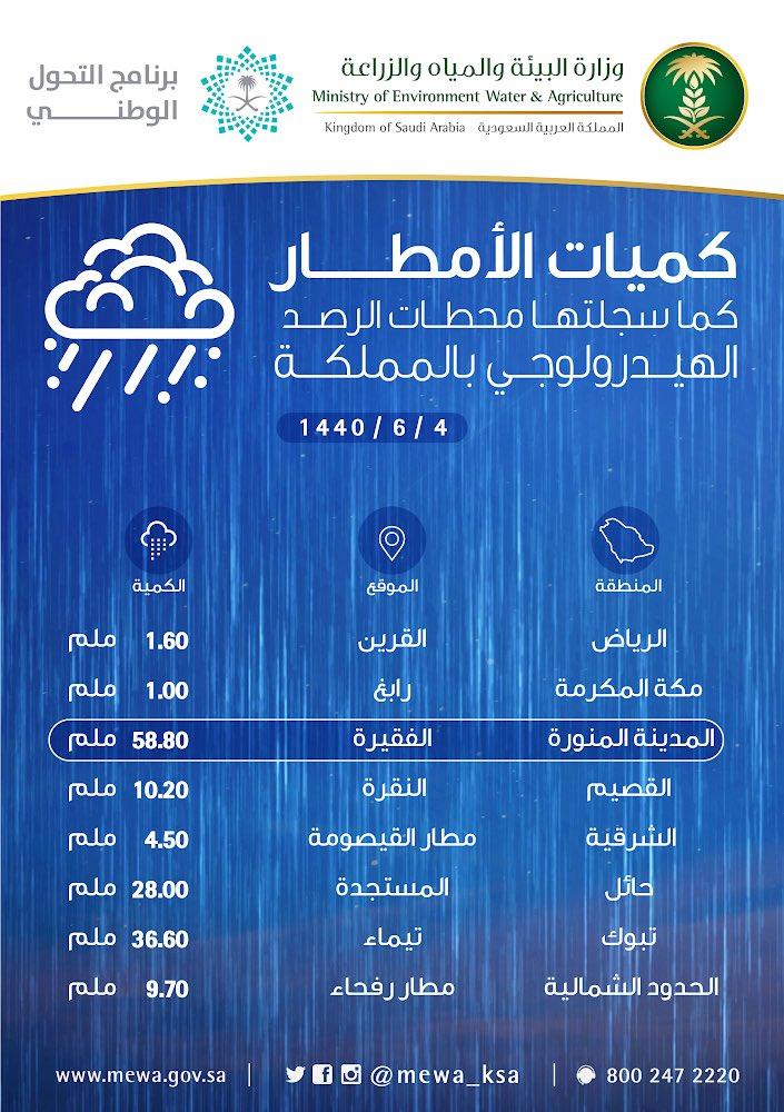السعودية : المدينة المنورة سجلت أعلى كميات من الأمطار اليوم