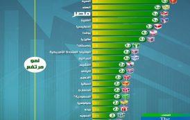 بالإنفوجراف... مصر تحقق نمواً اقتصادياً يضعها بالمركز الثالث عالمياً