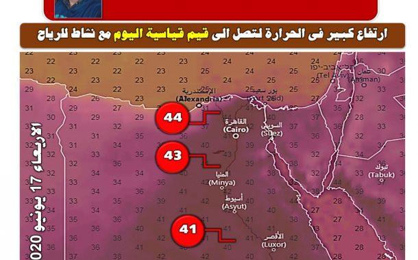 د محمد فهيم: إحتياطات زراعية هامة جدا لمواجهة مخاطر إرتفاع حرارة اليوم